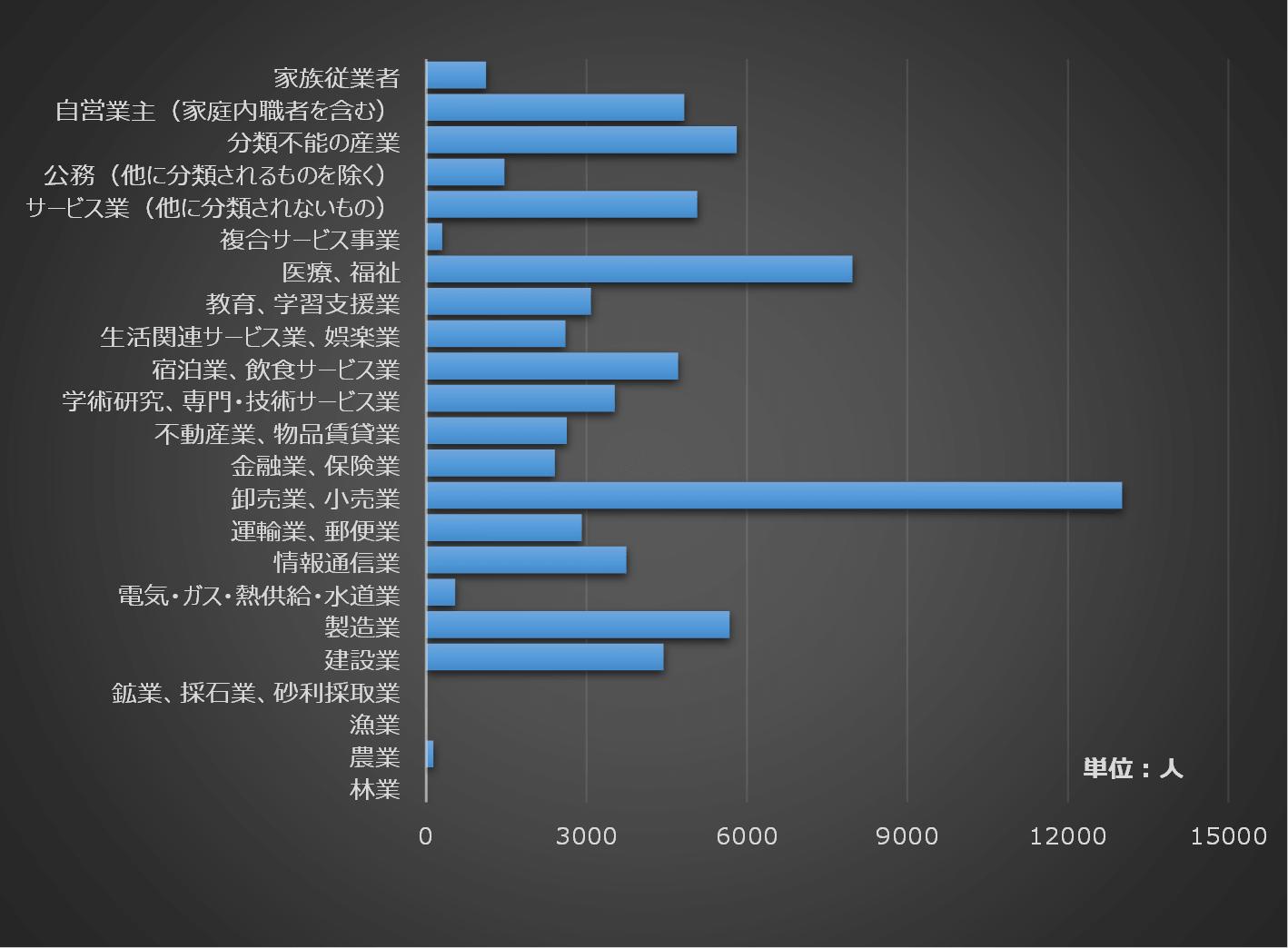 住民の職業は「卸売業、小売業」が最も多い