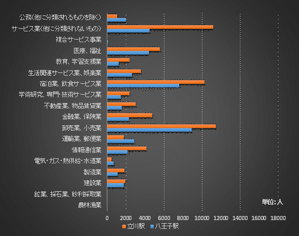 八王子駅と立川駅の就業者構成比較