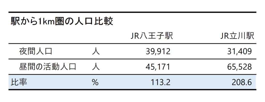 八王子駅と立川駅周辺の人口比較